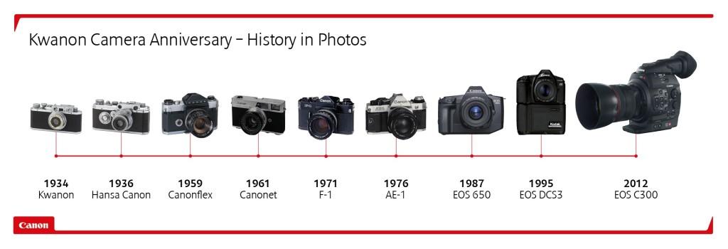 Tidslinje med Canons produkter fra 1934 til det profesjonelle videokameraet EOS C300 i 2012.